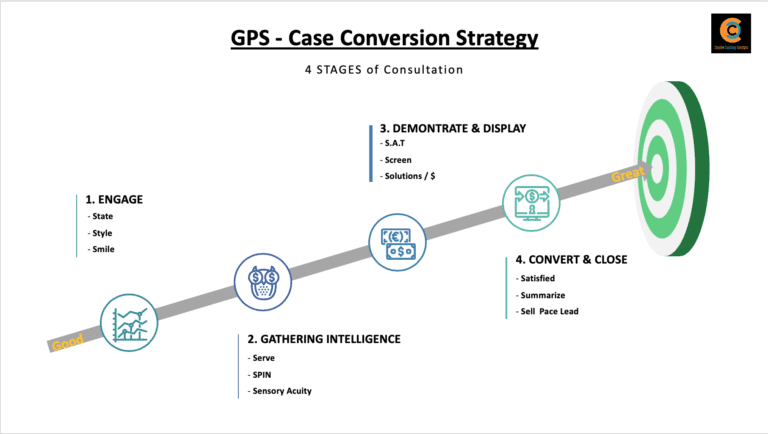 Read more about the article Practice Success Strategy 4: GPS CASE CONVERSION